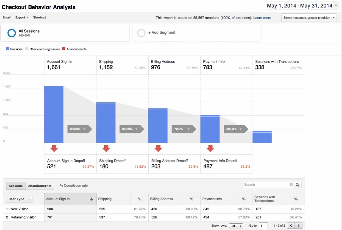 Checkout Behaviour Analytics