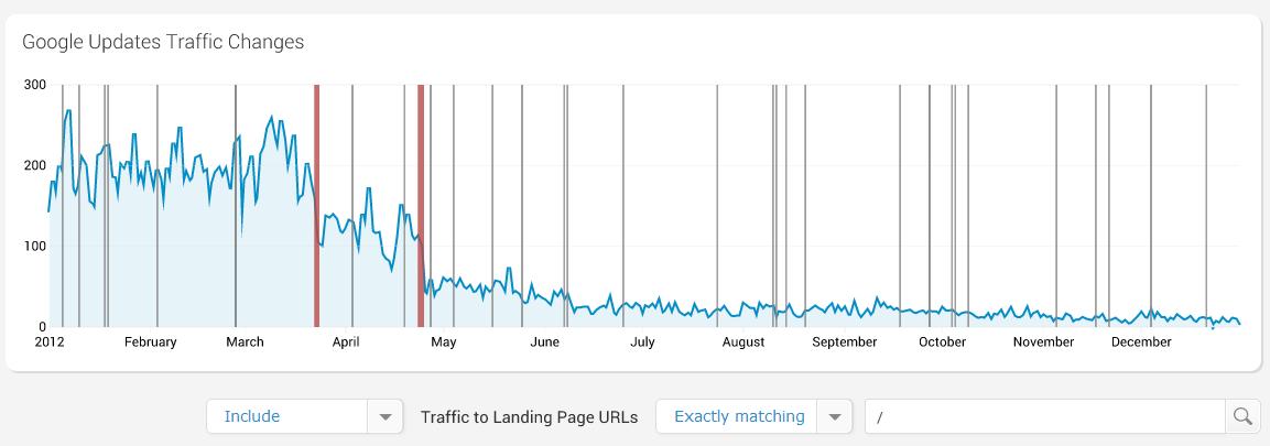 Google Update Checker Landing Page Filter