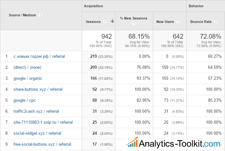 Google Analytics Spam