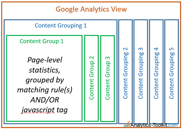 Views, Content Groupings & Groups