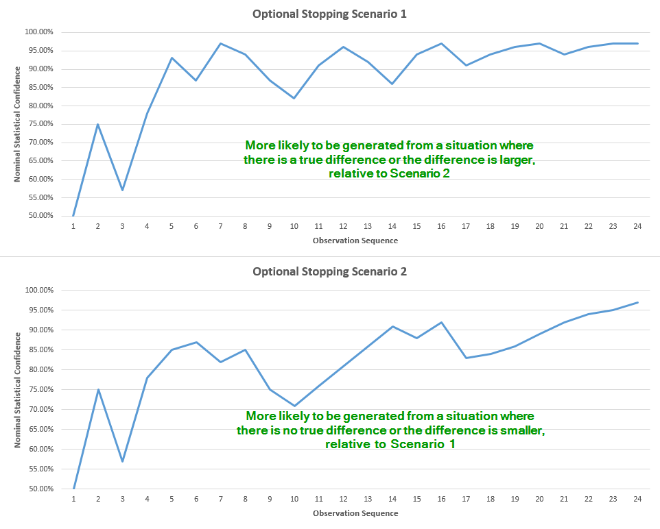 Statistical Signifince and Optional Stopping Graph 1