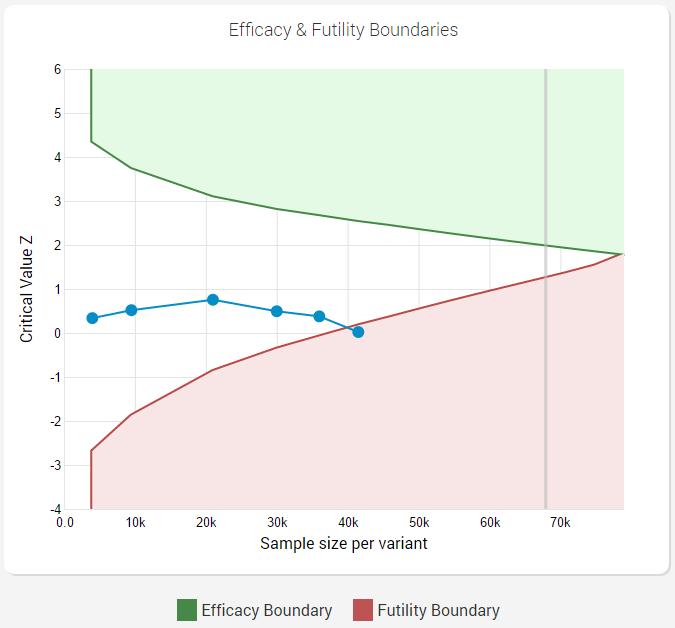 Futility Stopping AGILE AB Testing