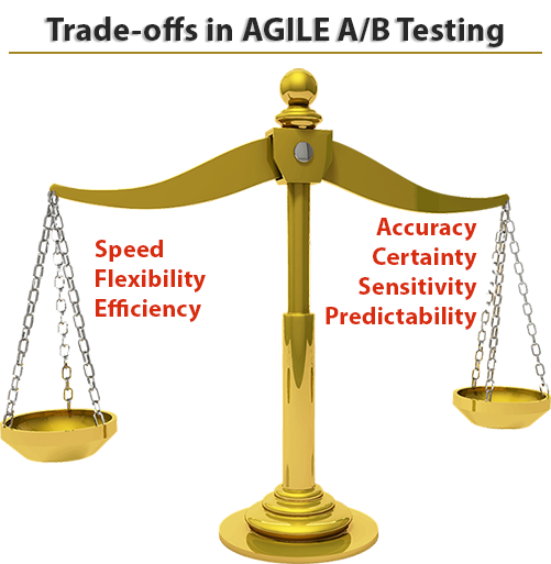 Trade-offs in AGILE A/B Testing