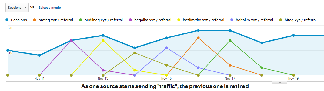 Google Analytics Referrer Spam Evolves