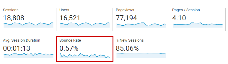 Google Analytics Double-Tracking