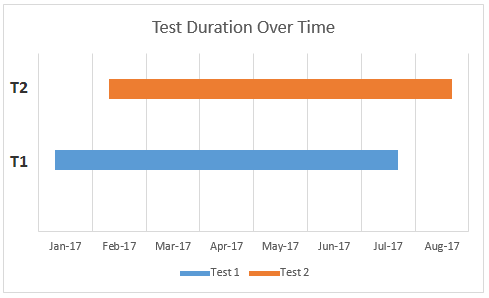 Test Overlap in Time 1