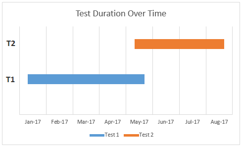 Test Overlap in Time 2