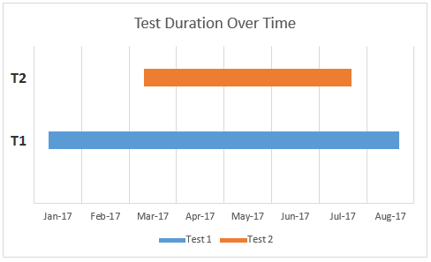 Test Overlap in Time 3