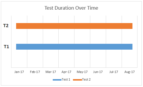 Test Overlap in Time