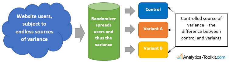 MVT experiments flow & randomization