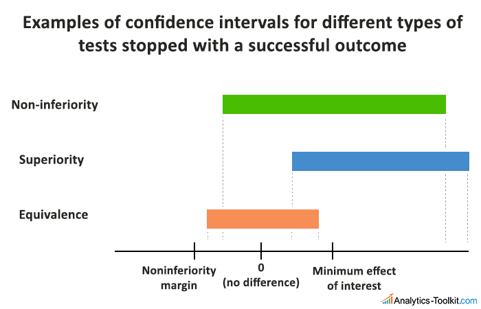 Non-Inferiority vs Superiority Tests