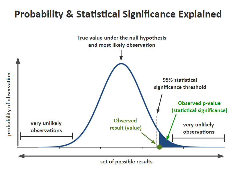 Statistical Significance P Value