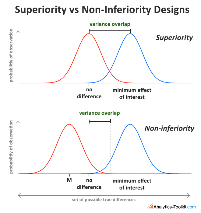 Non-Inferiority Hypothesis