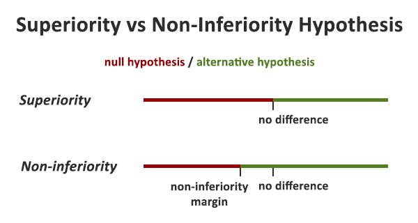 Superiority vs Noninferiority Null vs Alternative Hypothesis