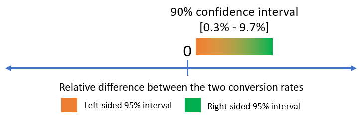Two sided vs one sided confidence intervals