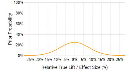 Prior Risk Zero-Centered Large Variance