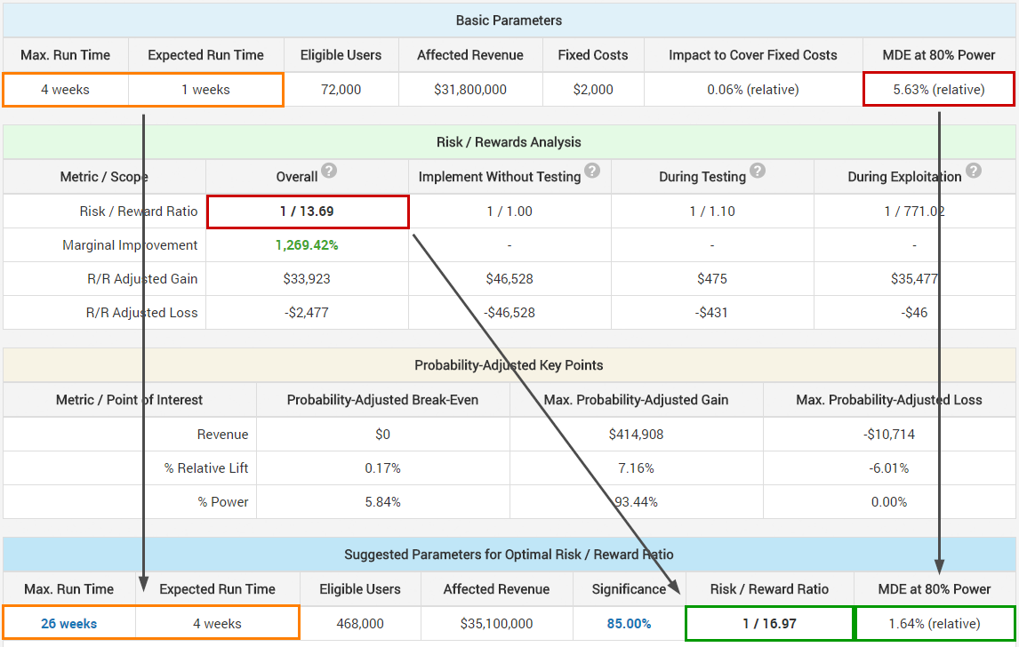 AB Testing ROI Calculator - AGILE Sequential Testing