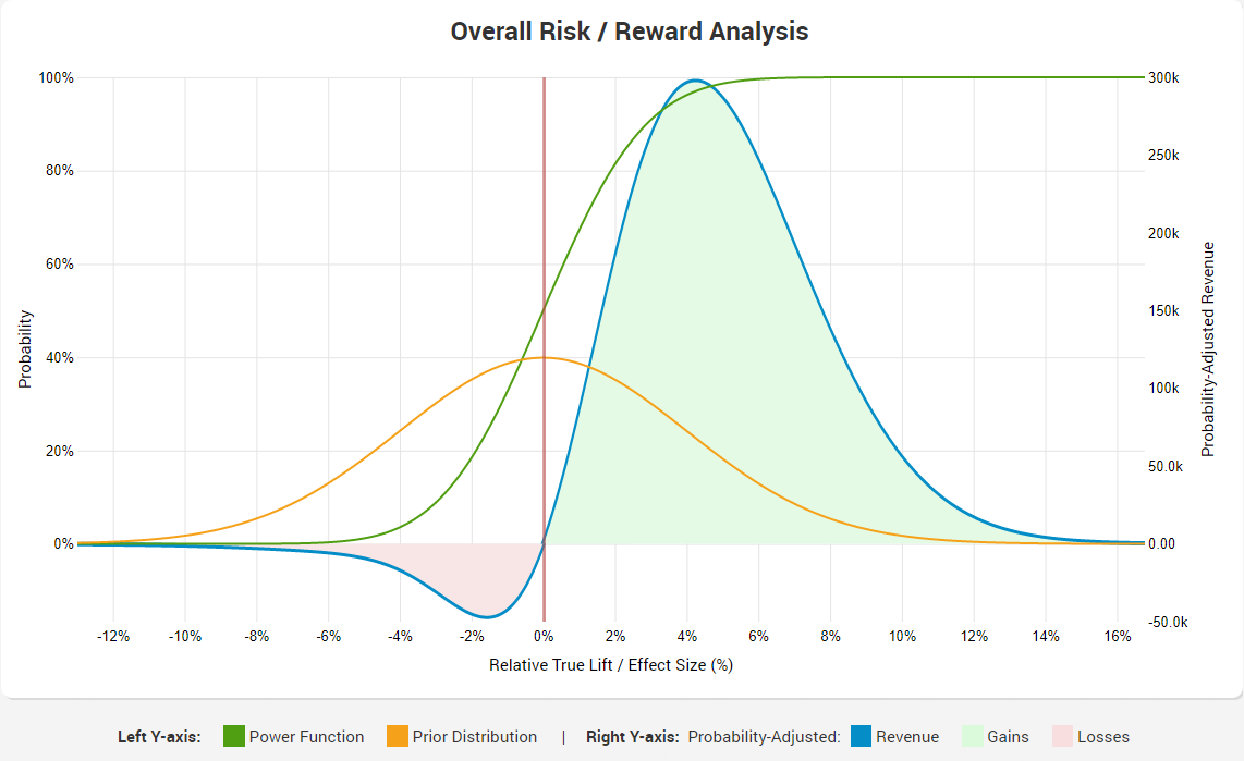 AB Testing ROI Calculator - Overall Risk Reward and Power Function at 50 percent