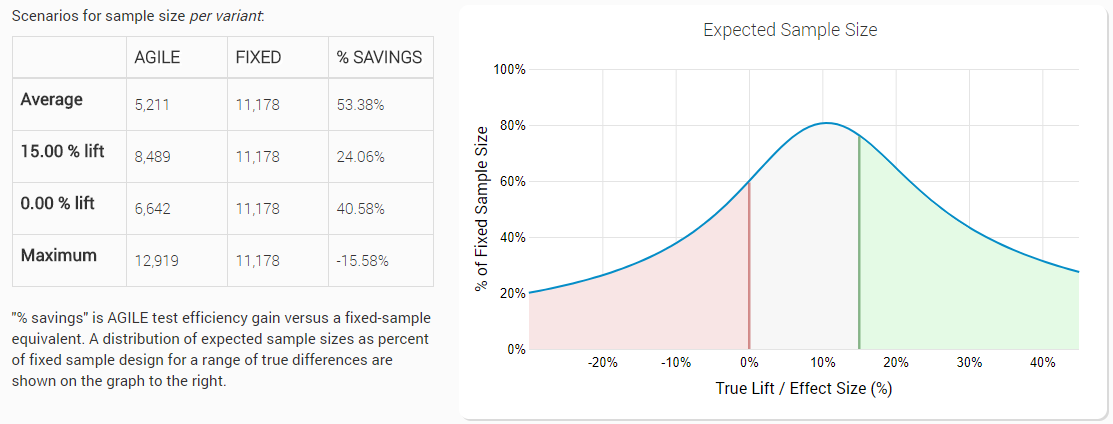 AGILE AB Tests - Sample Size and Duration Estimation