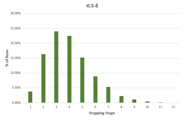 Percent Runs and Stopping Stage -05Delta