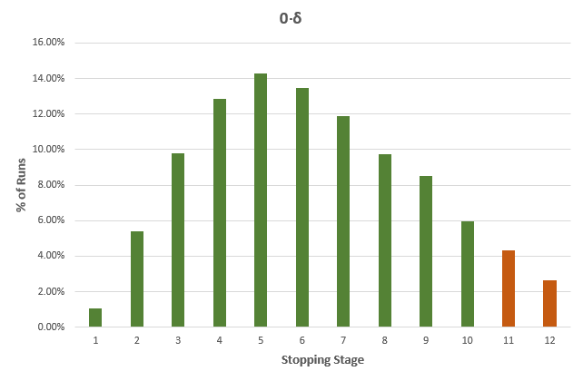 Percent Runs and Stopping Stage 0Delta