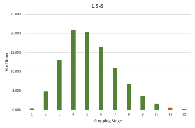Percent Runs and Stopping Stage 15Delta