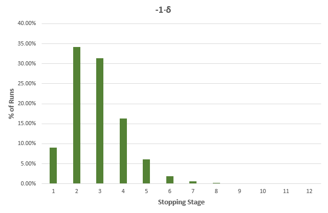Percent Runs and Stopping Stage -1Delta
