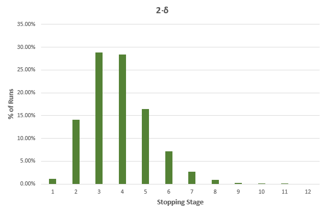 Percent Runs and Stopping Stage 2Delta