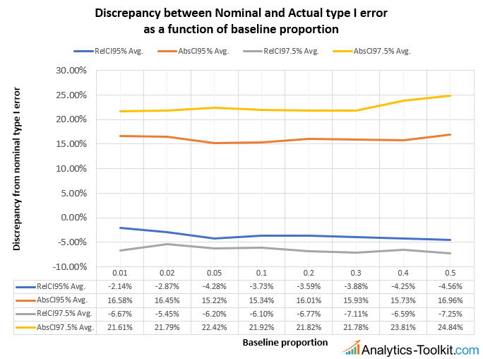 Confidence Intervals Type I Error Comparison At Different Baselines