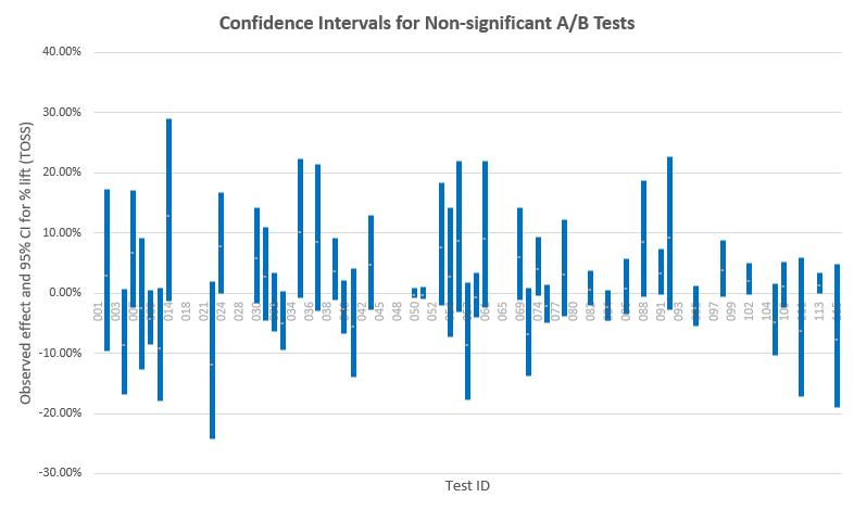 Confidence Intervals Non-significant