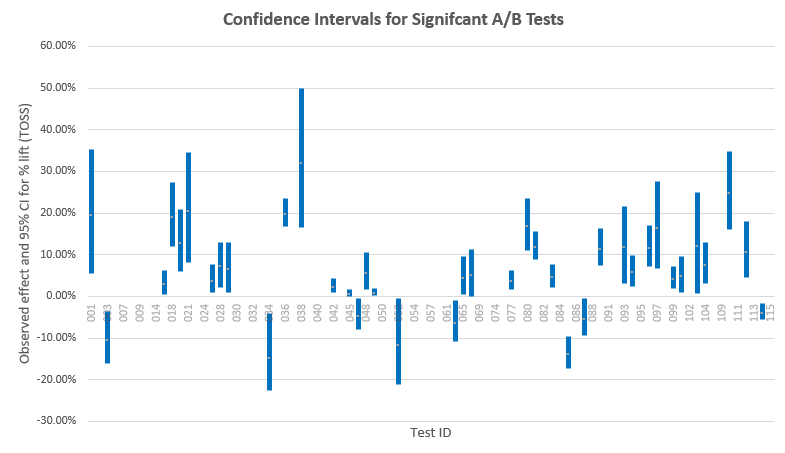 Confidence Intervals Significant