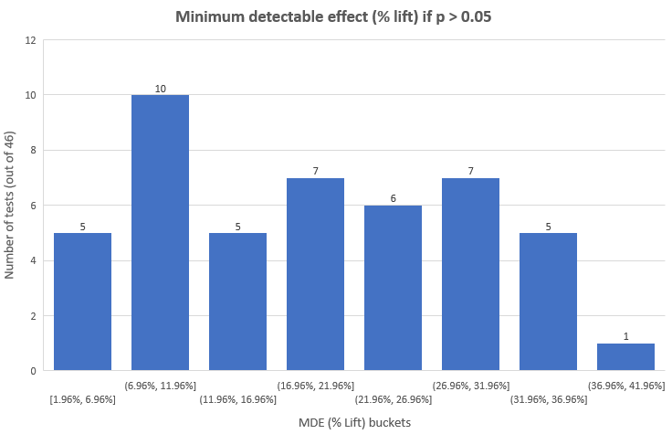 Minimum Detectable Effect at 90 Power Nonsignificant