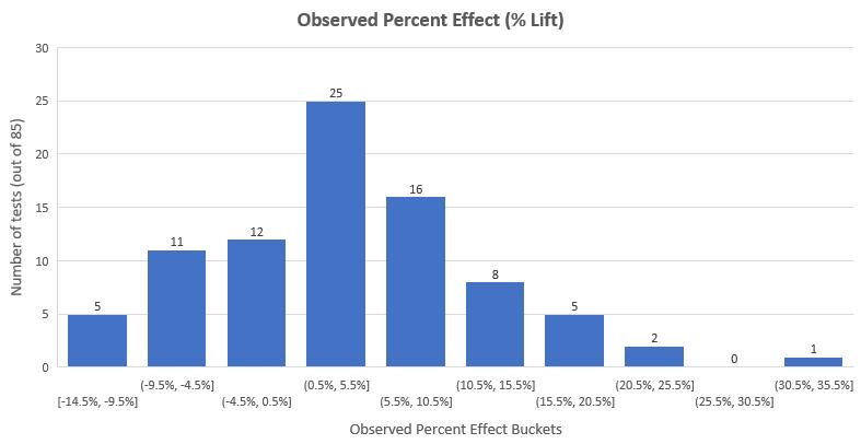 Observed Percent Change Filtered