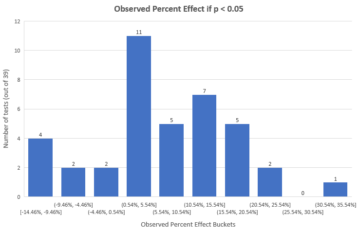 Observed Percent Change Significant