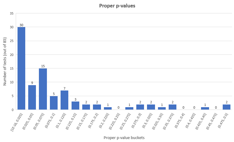 P-value Distribution Filtered