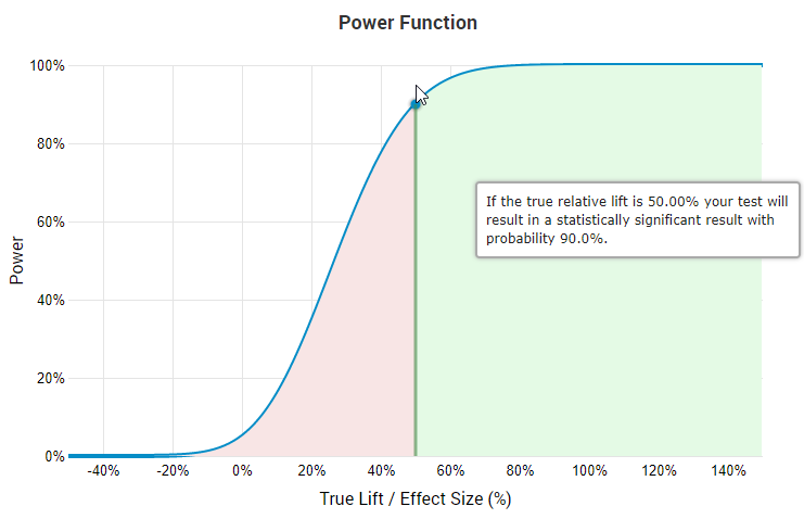 statistical power function curve