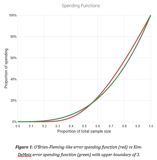 AGILE Alpha Spending Functions