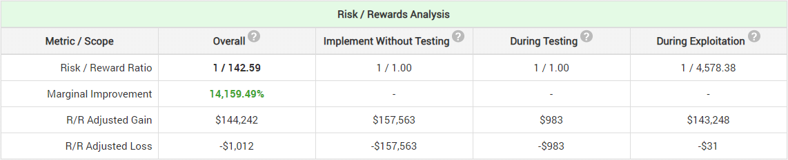 Simple Risk Reward Analysis