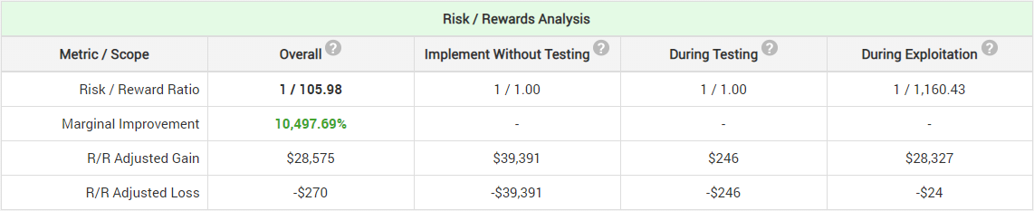 Small E-Shop Risk Reward Analysis