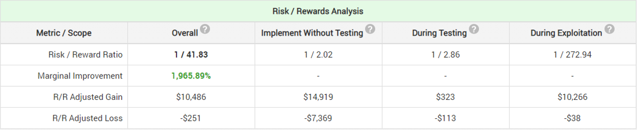 Risk-Reward Analysis 1