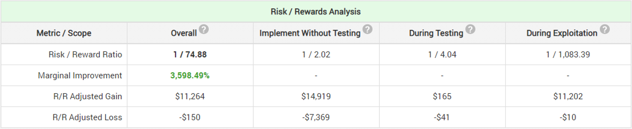 Risk-Reward Analysis 2