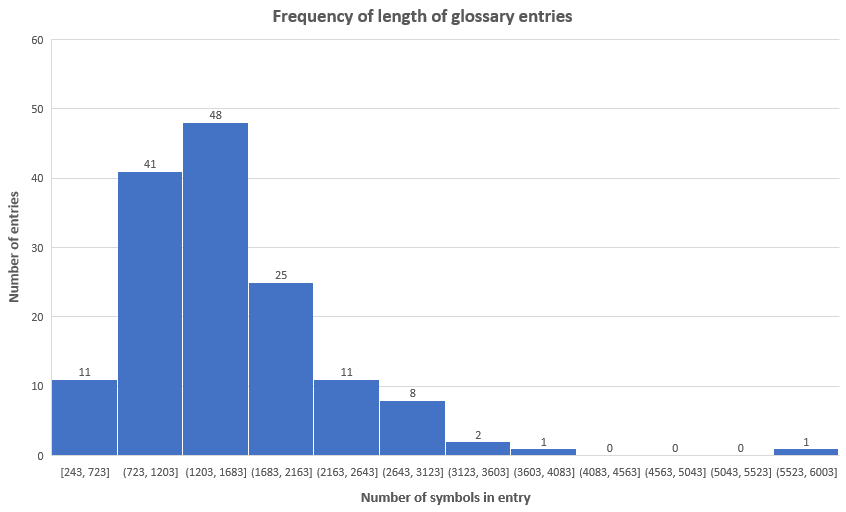 Histogram of Length of Glossary Entries