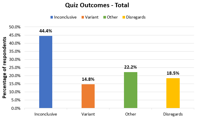 Survey results from the confidence interval quiz - with disregards