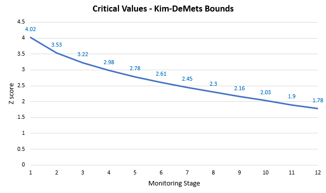 Critical Values - Kim-DeMets Alpha Spending
