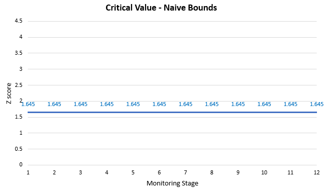 Critical Values - Naive Bounds (Peeking)
