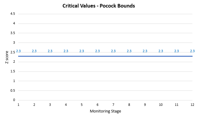 Critical Values - Pocock Bounds