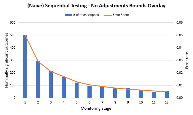 Naive Sequential Testing - Peeking