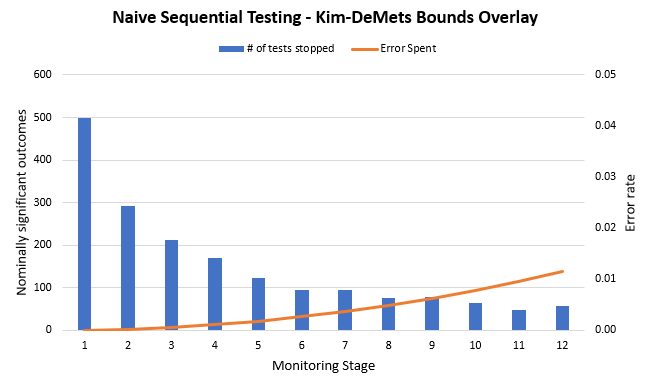 Naive Sequential Testing versus Kim-DeMets Spending Function