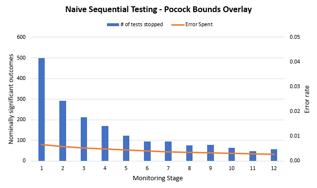 Naive Sequential Testing versus Pocock Spending Function