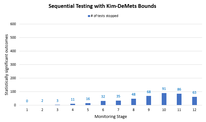 Sequential Testing with Kim-DeMets Type I Error Bound